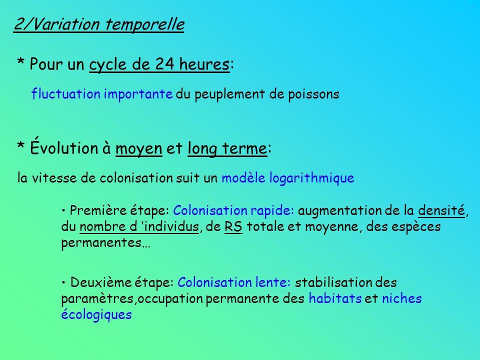 * Pour un cycle de 24 heures: fluctuation importante du peuplement de poissons * Évolution à moyen et long terme: la vitesse de colonisation suit un m