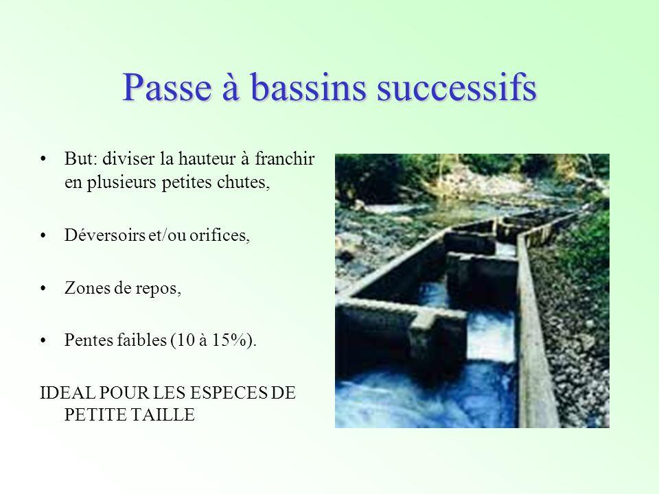 Passe à bassins successifs But: diviser la hauteur à franchir en plusieurs petites chutes, Déversoirs et/ou orifices, Zones de repos, Pentes faibles (