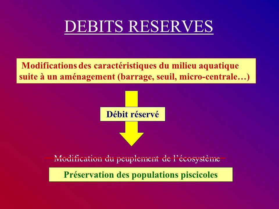 DEBITS RESERVES Modifications des caractéristiques du milieu aquatique suite à un aménagement (barrage, seuil, micro-centrale…) Modification du peuple