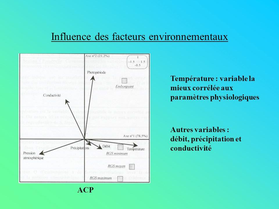 Influence des facteurs environnementaux ACP Température : variable la mieux corrélée aux paramètres physiologiques Autres variables : débit, précipita