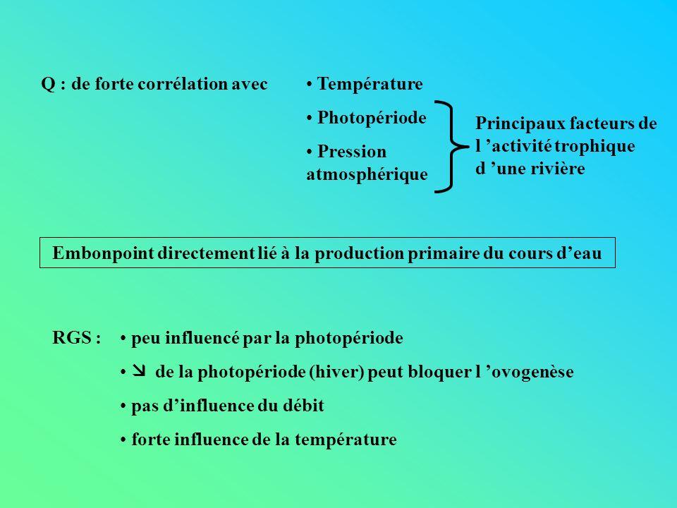 Q : de forte corrélation avec Température Photopériode Pression atmosphérique Principaux facteurs de l activité trophique d une rivière Embonpoint dir