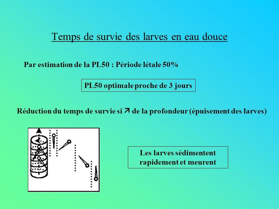 Temps de survie des larves en eau douce Par estimation de la PL50 : Période létale 50% PL50 optimale proche de 3 jours Réduction du temps de survie si