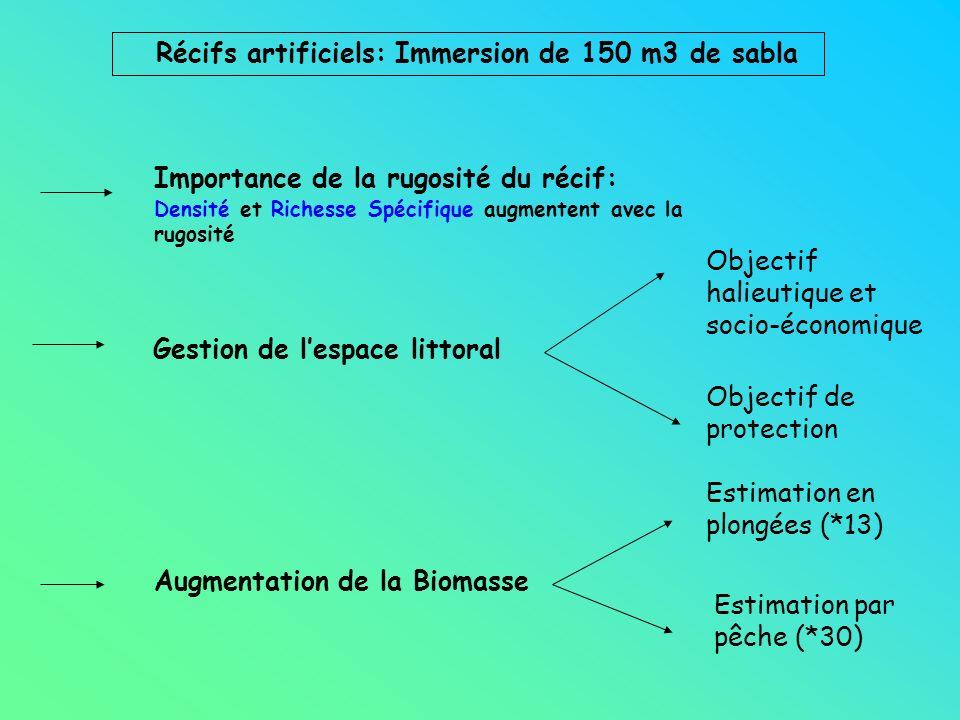 Importance de la rugosité du récif: Densité et Richesse Spécifique augmentent avec la rugosité Gestion de lespace littoral Objectif halieutique et soc