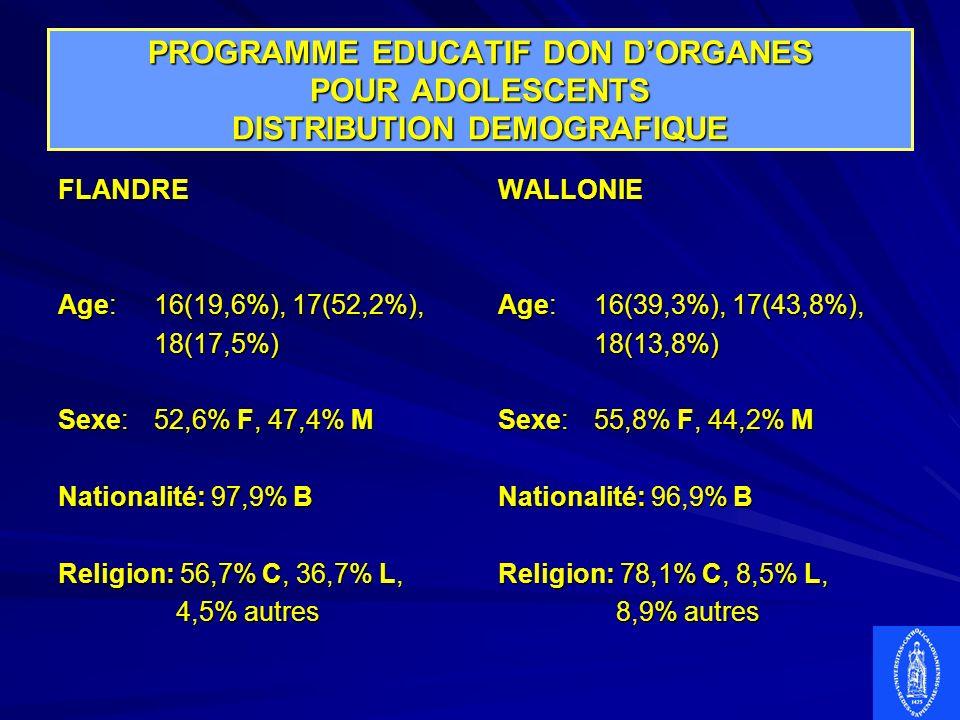 PROGRAMME EDUCATIF DON DORGANES POUR ADOLESCENTS DISTRIBUTION DEMOGRAFIQUE FLANDRE Age:16(19,6%), 17(52,2%), 18(17,5%) Sexe:52,6% F, 47,4% M Nationali