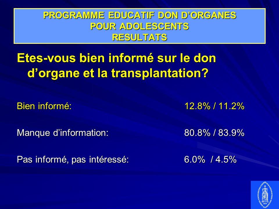 PROGRAMME EDUCATIF DON DORGANES POUR ADOLESCENTS RESULTATS Etes-vous bien informé sur le don dorgane et la transplantation? Bien informé:12.8% / 11.2%