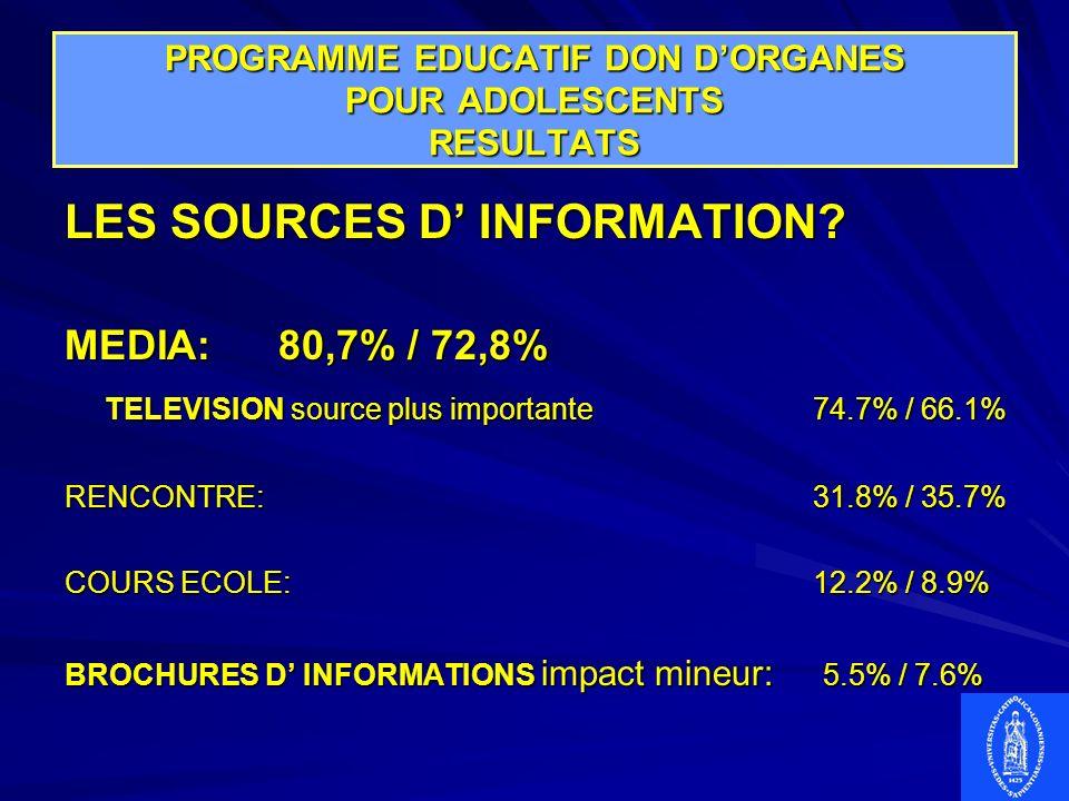 PROGRAMME EDUCATIF DON DORGANES POUR ADOLESCENTS RESULTATS LES SOURCES D INFORMATION? MEDIA:80,7% / 72,8% TELEVISION source plus importante74.7% / 66.