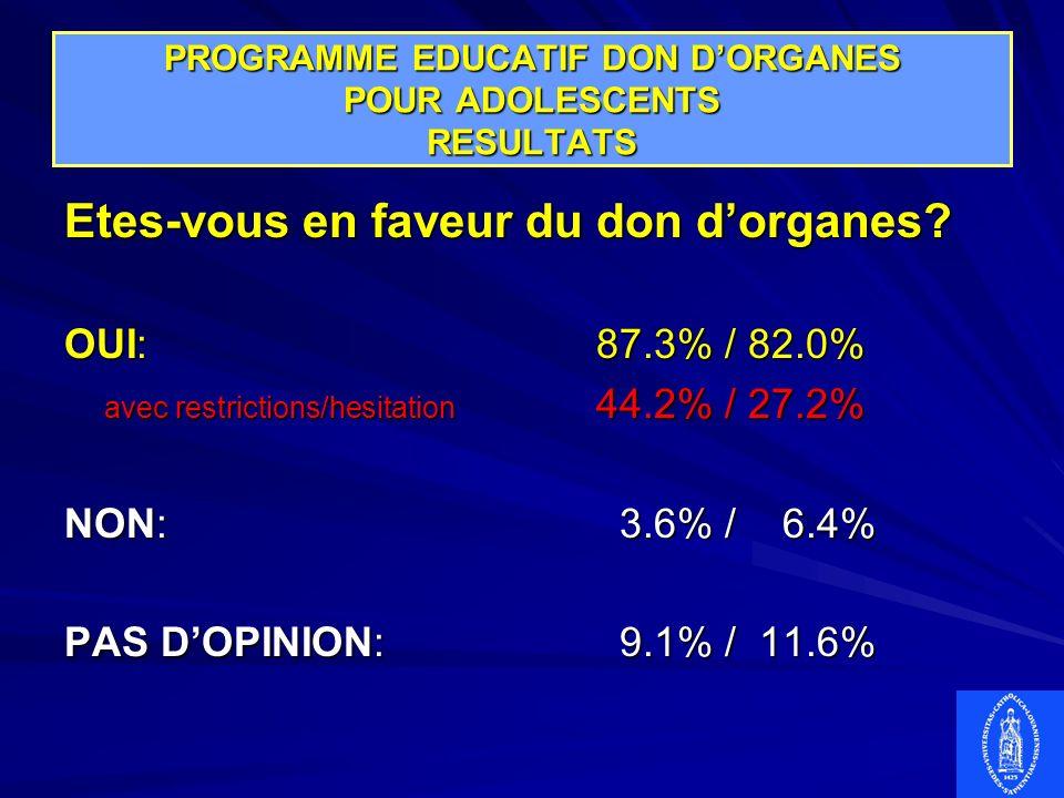 PROGRAMME EDUCATIF DON DORGANES POUR ADOLESCENTS RESULTATS Etes-vous en faveur du don dorganes? OUI:87.3% / 82.0% avec restrictions/hesitation 44.2% /