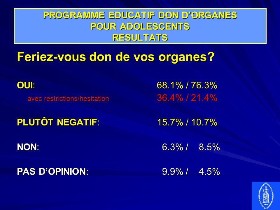 PROGRAMME EDUCATIF DON DORGANES POUR ADOLESCENTS RESULTATS Feriez-vous don de vos organes? OUI:68.1% / 76.3% avec restrictions/hesitation 36.4% / 21.4