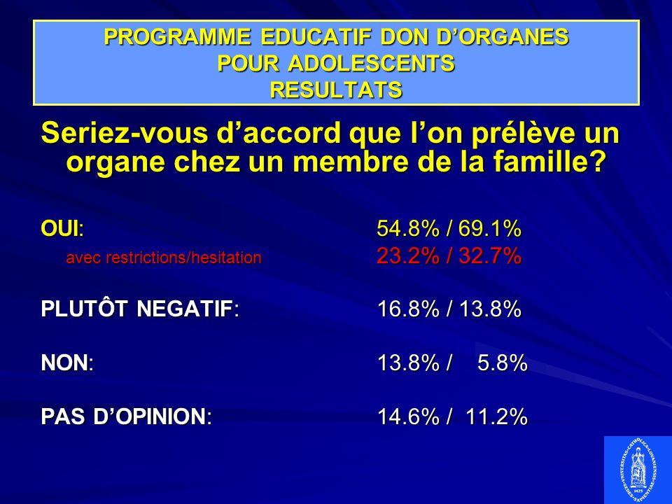 PROGRAMME EDUCATIF DON DORGANES POUR ADOLESCENTS RESULTATS Seriez-vous daccord que lon prélève un organe chez un membre de la famille? OUI:54.8% / 69.