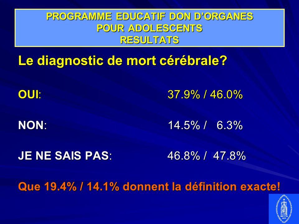 PROGRAMME EDUCATIF DON DORGANES POUR ADOLESCENTS RESULTATS Le diagnostic de mort cérébrale? OUI:37.9% / 46.0% NON:14.5% / 6.3% JE NE SAIS PAS:46.8% /