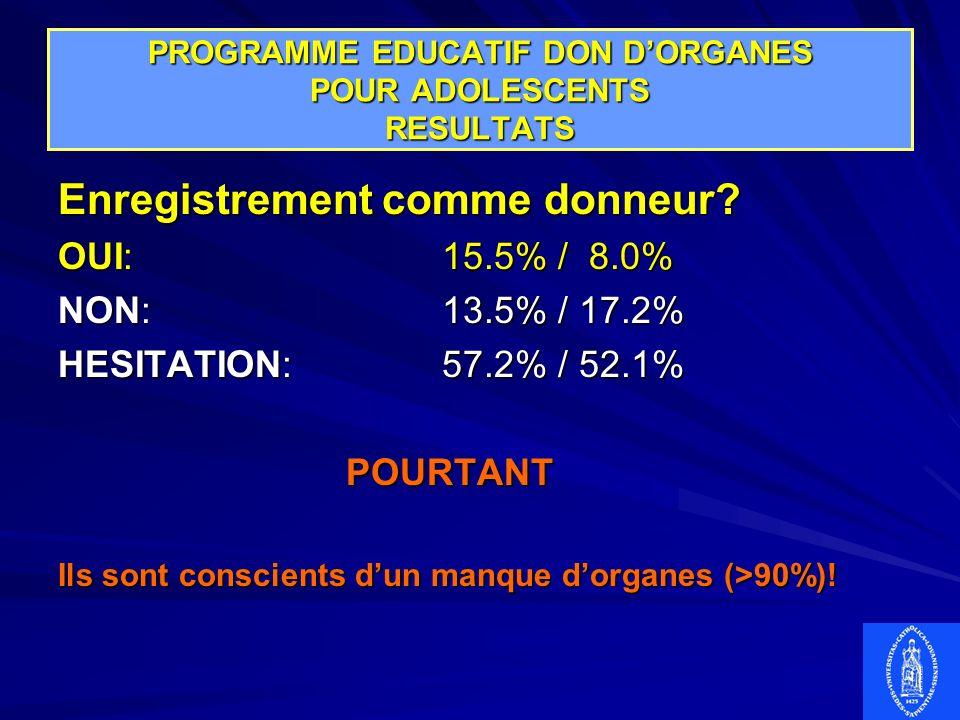 PROGRAMME EDUCATIF DON DORGANES POUR ADOLESCENTS RESULTATS Enregistrement comme donneur? OUI:15.5% / 8.0% NON:13.5% / 17.2% HESITATION:57.2% / 52.1% P