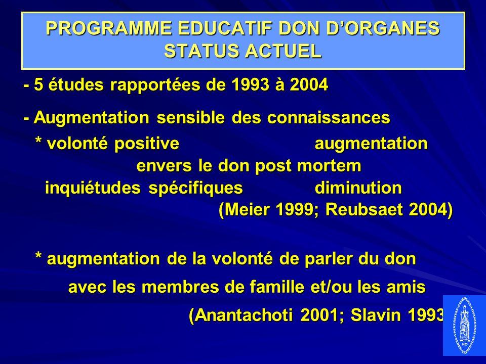 PROGRAMME EDUCATIF DON DORGANES STATUS ACTUEL - 5 études rapportées de 1993 à 2004 - Augmentation sensible des connaissances * volonté positive augmen