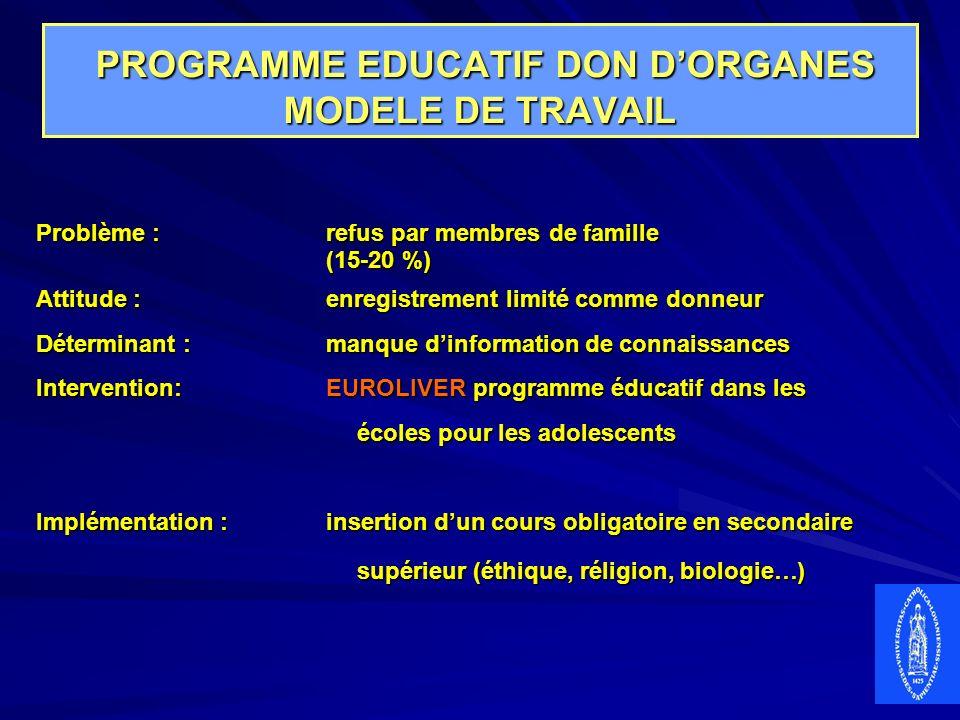 PROGRAMME EDUCATIF DON DORGANES MODELE DE TRAVAIL PROGRAMME EDUCATIF DON DORGANES MODELE DE TRAVAIL Problème :refus par membres de famille (15-20 %) A