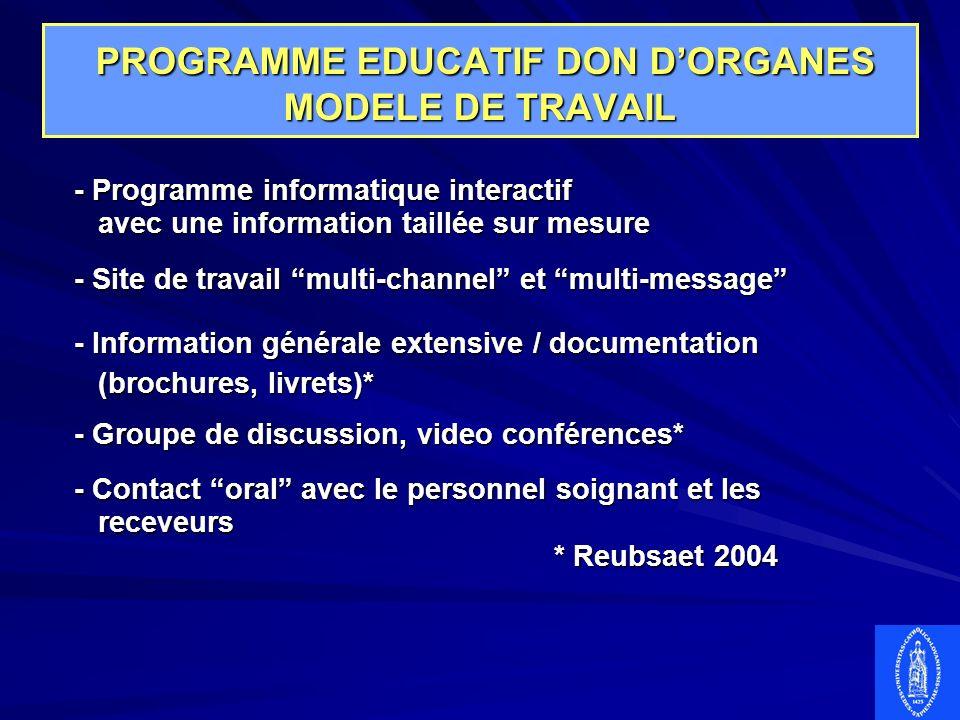 PROGRAMME EDUCATIF DON DORGANES MODELE DE TRAVAIL PROGRAMME EDUCATIF DON DORGANES MODELE DE TRAVAIL - Programme informatique interactif avec une infor