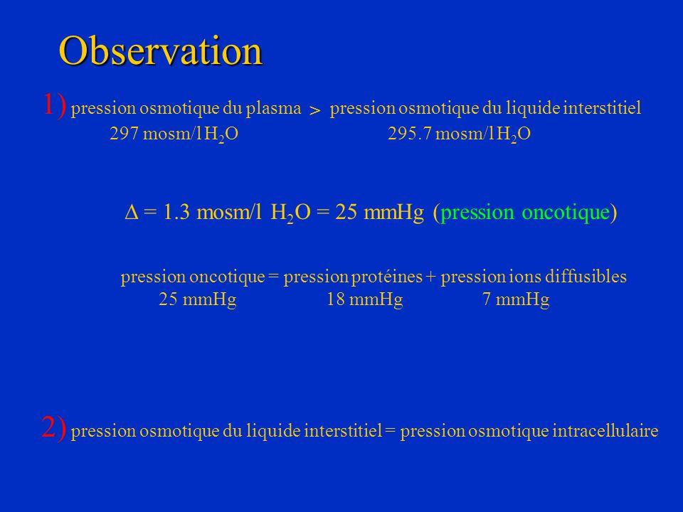 Observation 1) pression osmotique du plasma > pression osmotique du liquide interstitiel 297 mosm/l H 2 O 295.7 mosm/l H 2 O = 1.3 mosm/l H 2 O = 25 m