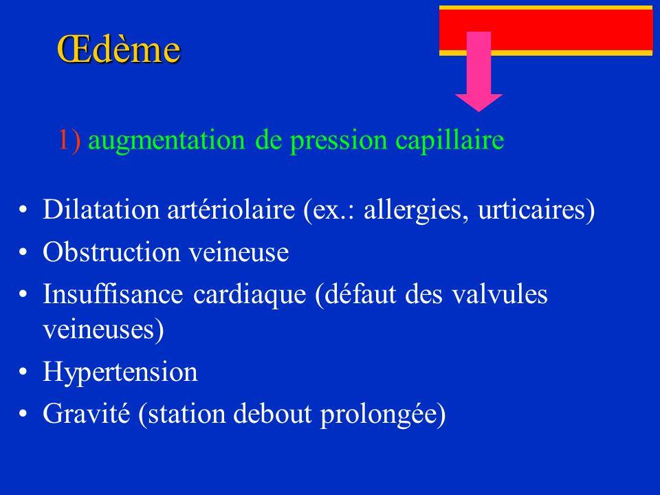 Œdème Dilatation artériolaire (ex.: allergies, urticaires) Obstruction veineuse Insuffisance cardiaque (défaut des valvules veineuses) Hypertension Gr