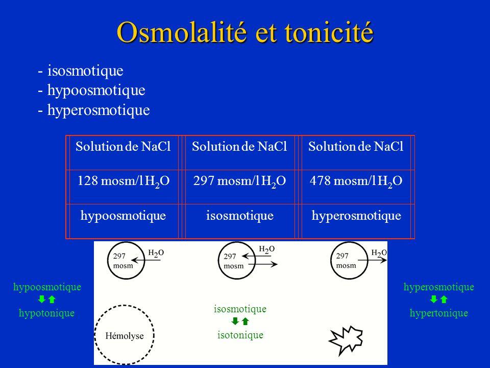 Osmolalité et tonicité - isosmotique - hypoosmotique - hyperosmotique Solution de NaCl 128 mosm/l H 2 O297 mosm/l H 2 O478 mosm/l H 2 O hypoosmotiquei