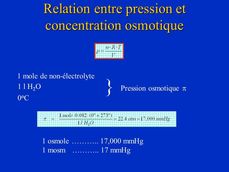 Relation entre pression et concentration osmotique 1 mole de non-électrolyte 1 l H 2 O 0oC0oC } Pression osmotique 1 osmole ……….. 17,000 mmHg 1 mosm …
