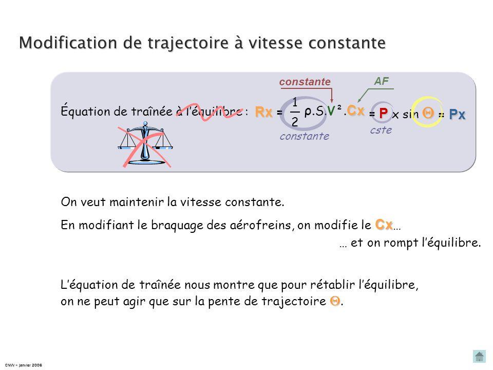 Équation de traînée À léquilibre, on a : horizon trajectoire P RARARARA PxPxPxPx RxRxRxRx Rx Rx = P = P x sin 1 2 Cx ρ. S.V². Cx Px = Px Où : ρ - mass