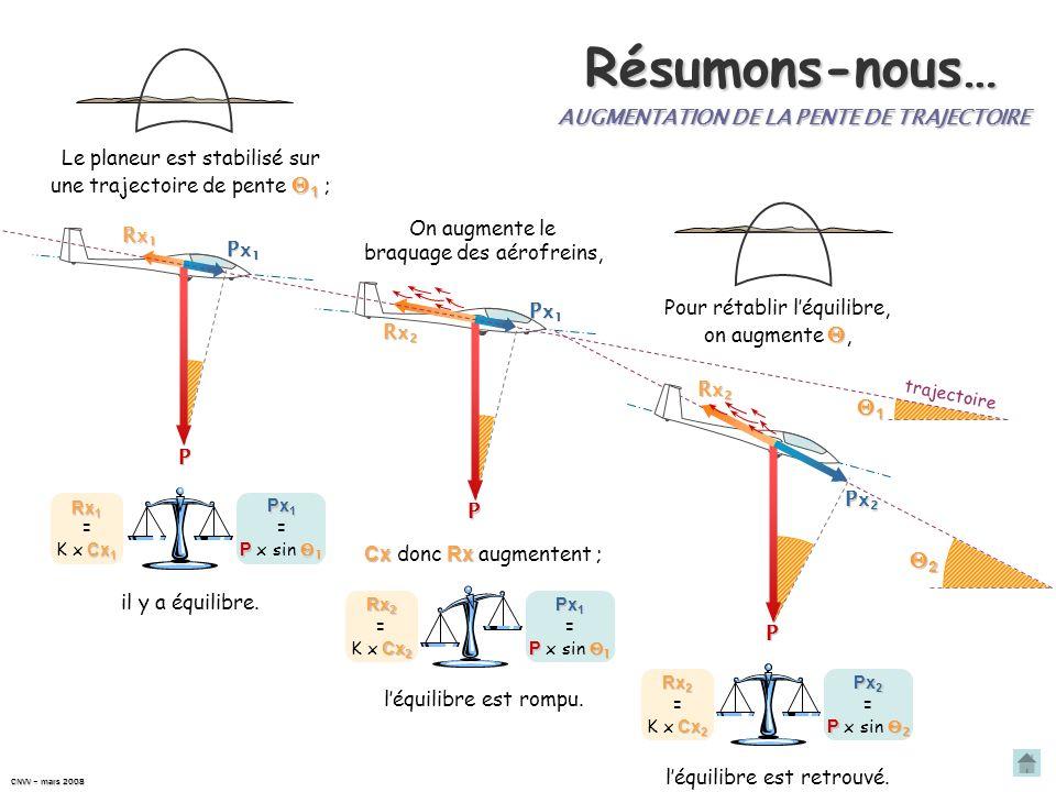Augmentation de la pente de trajectoire Rx 2 Cx 2 Rx 2 = K x Cx 2 Px 2 P 2 Px 2 = P x sin 2 Px 1 Pour rétablir léquilibre, il faut augmenter la valeur