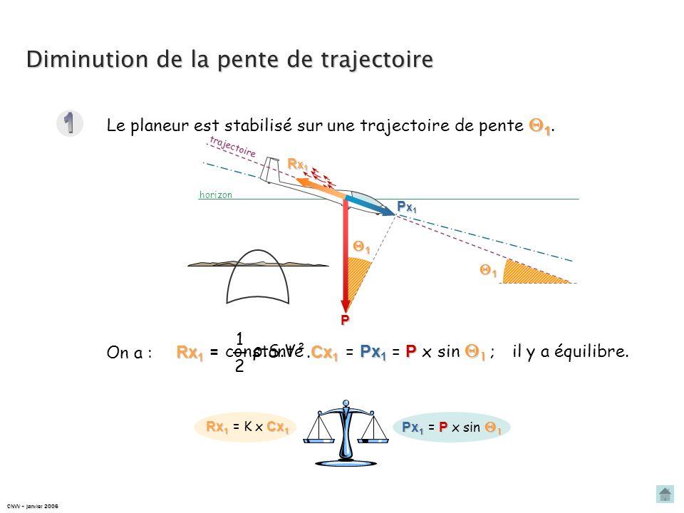 Résumons-nous… CNVV – mars 2008 AUGMENTATION DE LA PENTE DE TRAJECTOIRE Rx 1 = Cx 1 K x Cx 1 Px 1 = P 1 P x sin 1 Rx 2 = Cx 2 K x Cx 2 Px 1 = P 1 P x
