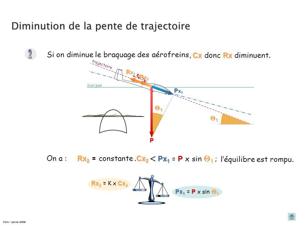 horizon trajectoireDiminution de la pente de trajectoire Rx 1 Cx 1 Rx 1 = K x Cx 1 Px 1 P 1 Px 1 = P x sin 1 1 P Px1Px1Px1Px1 Rx1Rx1Rx1Rx1 1 Le planeu