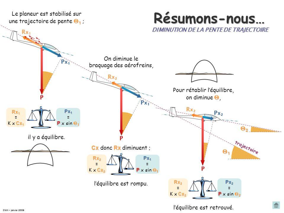 Diminution de la pente de trajectoire Rx 2 Cx 2 Rx 2 = K x Cx 2 Px 2 P 2 Px 2 = P x sin 2 Px 1 Pour rétablir léquilibre, il faut diminuer la valeur de