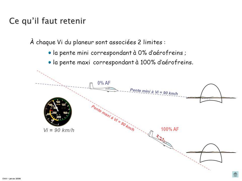 Résumons-nous… DIMINUTION DE LA PENTE DE TRAJECTOIRE trajectoire P Px2Px2Px2Px2 Rx2Rx2Rx2Rx2 1 2 P Rx1Rx1Rx1Rx1 Px1Px1Px1Px1 P Rx2Rx2Rx2Rx2 Px1Px1Px1P