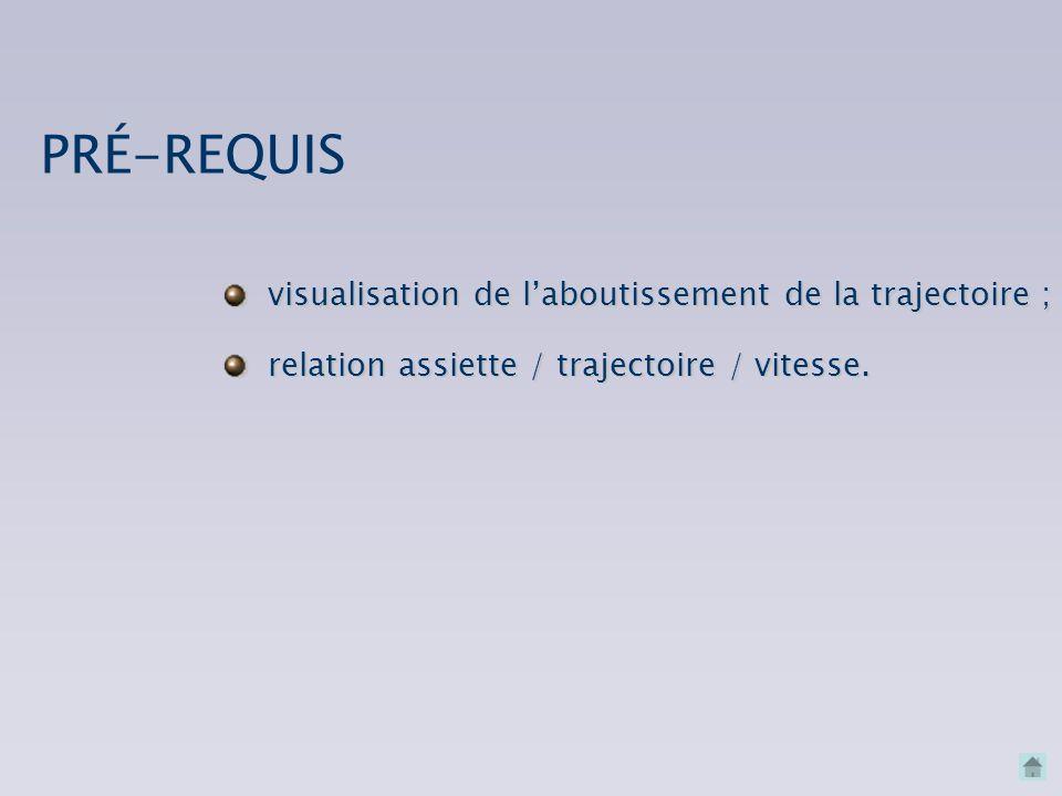 visualisation de laboutissement de la trajectoire ; relation assiette / trajectoire / vitesse.