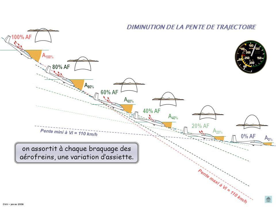Pente maxi à Vi = 110 km/h Pente mini à Vi = 110 km/h Entre ces 2 limites, pour stabiliser le planeur sur une nouvelle pente de descente, en maintenan