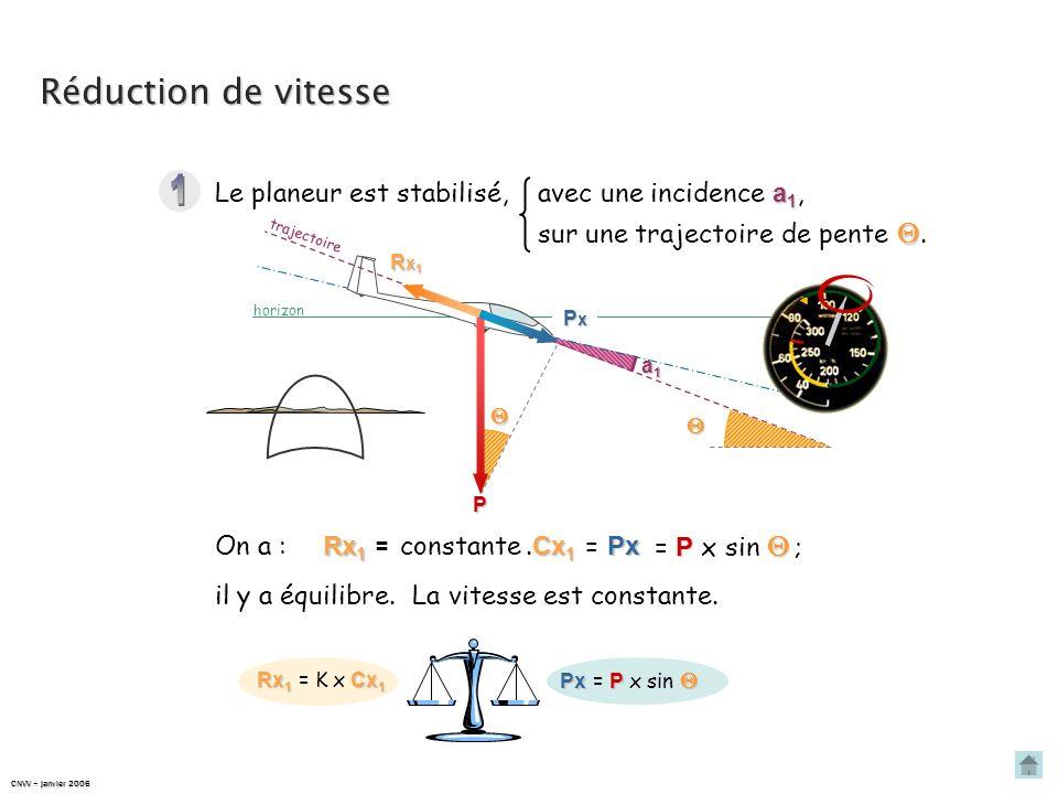Modification de vitesse à trajectoire constante Équation de traînée à léquilibre : Rx Rx = P = P x sin 1 2 Cx ρ. S.V². Cx Px = Px On veut maintenir la