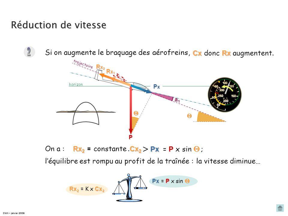 PxPxPxPx horizon t r a j e c t o i r e Réduction de vitesse Rx 1 Cx 1 Rx 1 = K x Cx 1 Px P Px = P x sin P Rx1Rx1Rx1Rx1 Le planeur est stabilisé, On a