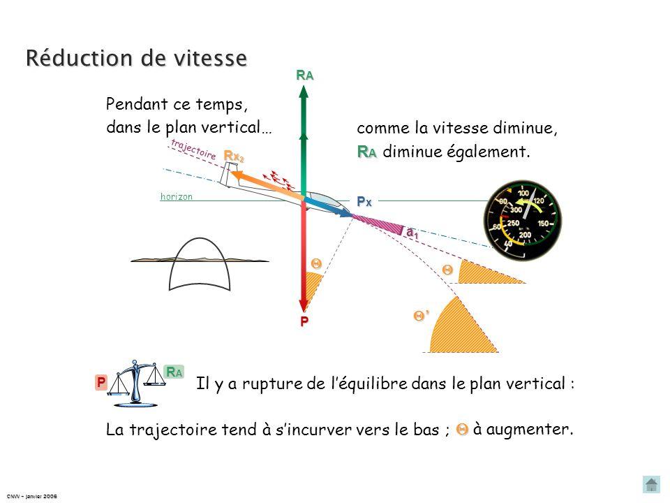 PxPxPxPx horizon trajectoire Réduction de vitesse P Rx1Rx1Rx1Rx1 a1a1a1a1 Si on augmente le braquage des aérofreins, Cx Rx Cx donc Rx augmentent. Rx2R
