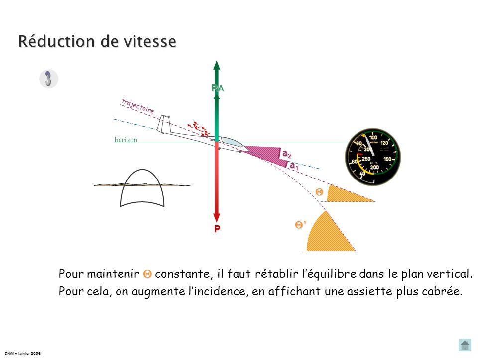 Réduction de vitesse horizon trajectoire P a1a1a1a1 Pendant ce temps, Il y a rupture de léquilibre dans le plan vertical : comme la vitesse diminue, R