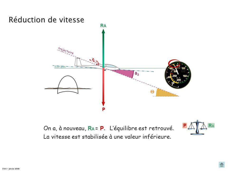 Réduction de vitesse horizon trajectoire P a1a1a1a1 Pour maintenir constante, RARARARA Pour cela, on augmente lincidence, en affichant une assiette pl