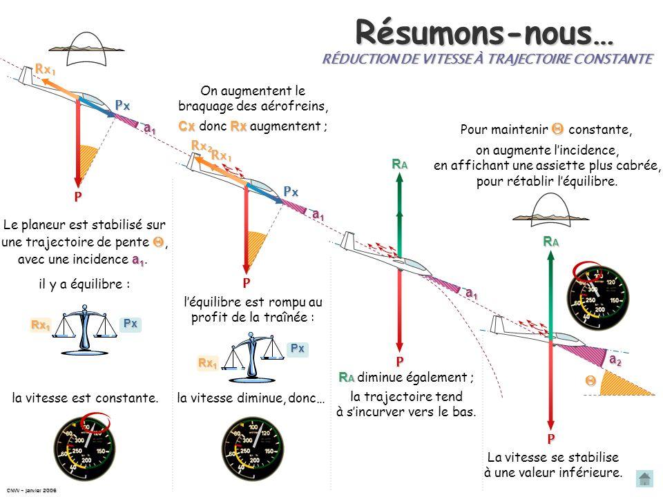 La vitesse est stabilisée à une valeur inférieure. Réduction de vitesse RARARARA horizon trajectoire P R A P On a, à nouveau, R A = P.Léquilibre est r
