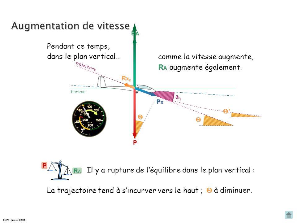 PxPxPxPx a1a1a1a1 horizon trajectoire Augmentation de vitesse P Rx1Rx1Rx1Rx1 Si on diminue le braquage des aérofreins, Cx Rx Cx donc Rx diminuent. Rx2