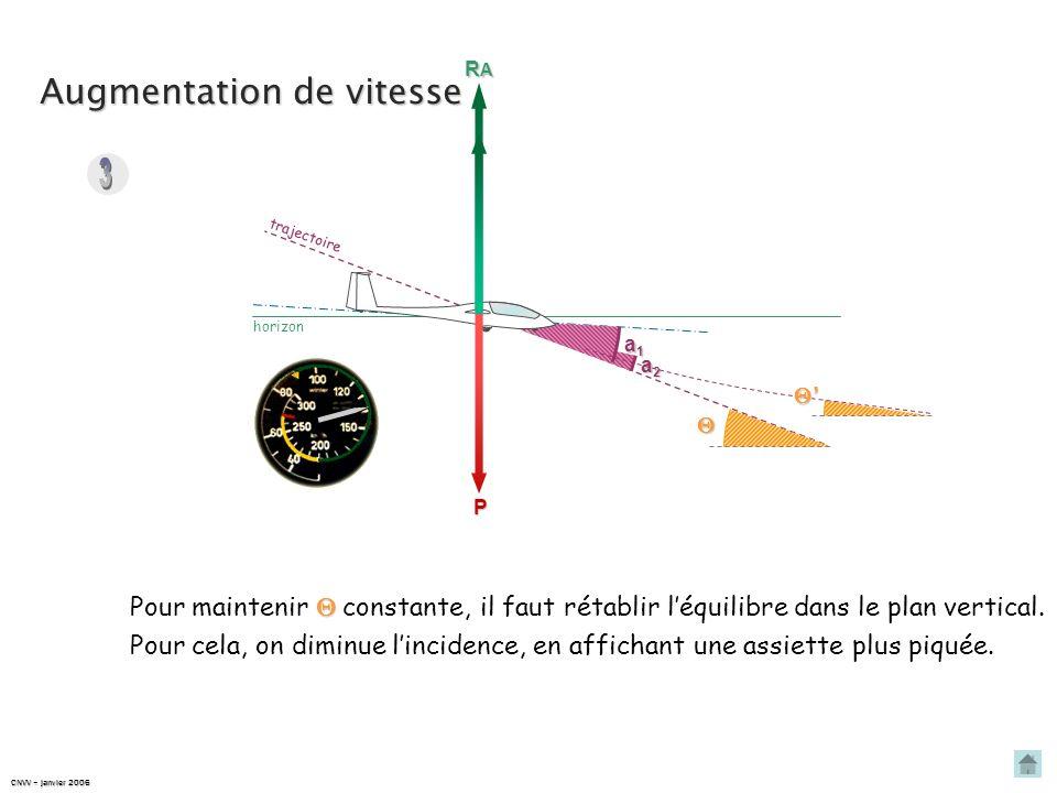 Augmentation de vitesse trajectoire P Pendant ce temps, Il y a rupture de léquilibre dans le plan vertical : comme la vitesse augmente, RARARARA R A R