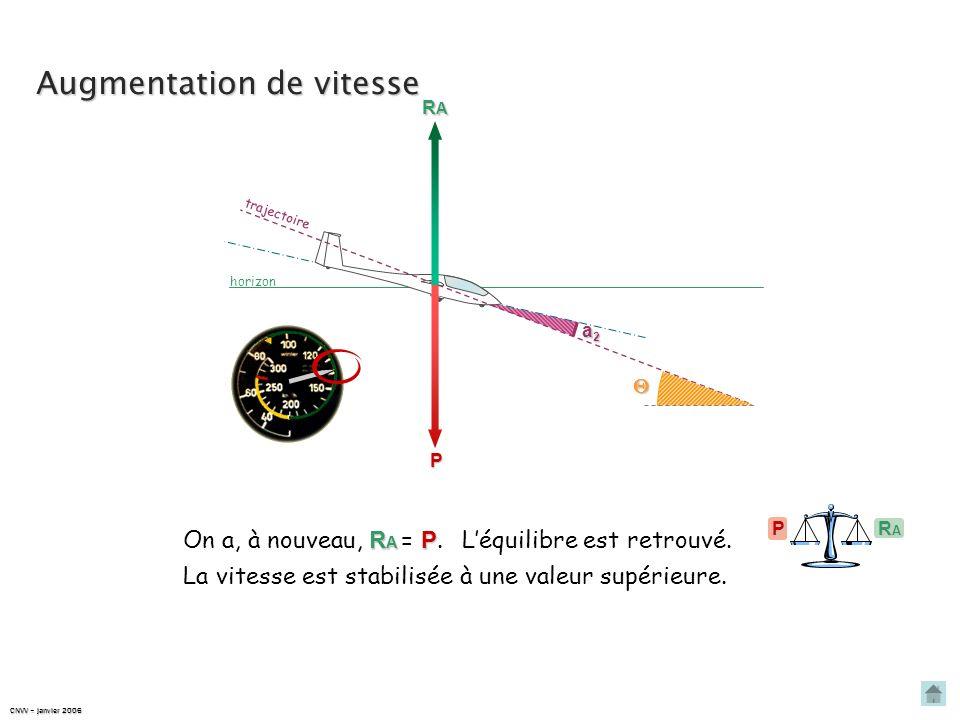 Augmentation de vitesse trajectoire P a2a2a2a2 Pour maintenir constante, Pour cela, on diminue lincidence, en affichant une assiette plus piquée. il f