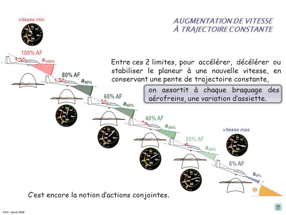 Ce quil faut retenir À une pente de trajectoire donnée sont associées 2 limites : une vitesse minimumcorrespondant à 100% daérofreins ; une vitesse ma