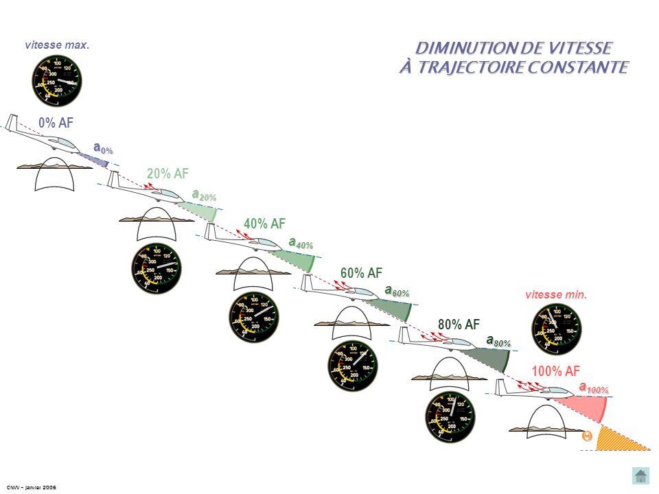 AUGMENTATION DE VITESSE À TRAJECTOIRE CONSTANTE vitesse max. vitesse min. 100% AF a 100% 0% AF a 0% 80% AF a 80% 60% AF a 60% 40% AF a 40% 20% AF a 20