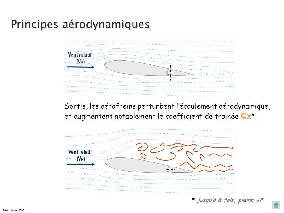 Principes aérodynamiques Les aérofreins sont des surfaces mobiles perpendiculaires au vent relatif. Vent relatif (V R ) Vent relatif (V R ) CNVV – jan