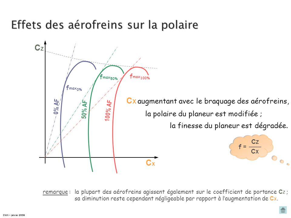Effets des aérofreins sur la polaire CxCx CZCZ 5 0 % A F 0 % A F 1 0 0 % A F la polaire du planeur est modifiée ; C X augmentant avec le braquage des aérofreins, f max 100% f max 50% f max 0% remarque : la plupart des aérofreins agissent également sur le coefficient de portance C Z ; sa diminution reste cependant négligeable par rapport à laugmentation de C X.