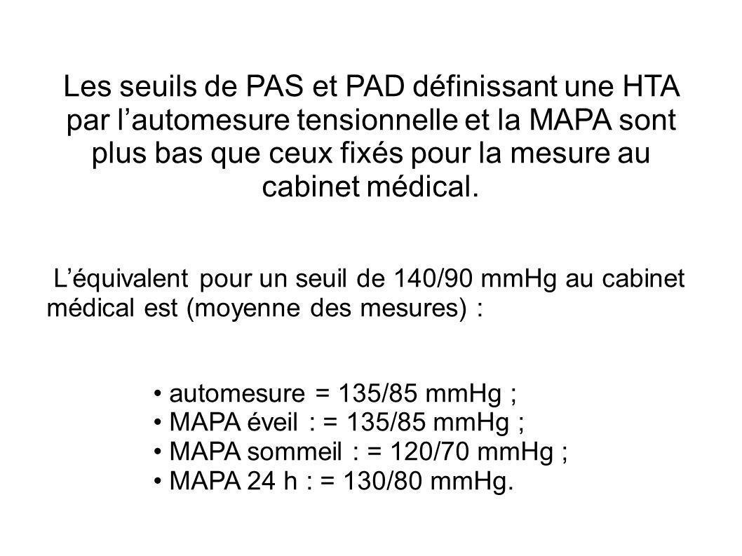Les seuils de PAS et PAD définissant une HTA par lautomesure tensionnelle et la MAPA sont plus bas que ceux fixés pour la mesure au cabinet médical. L