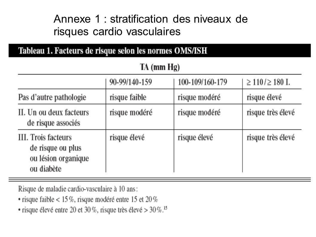 Annexe 1 : stratification des niveaux de risques cardio vasculaires