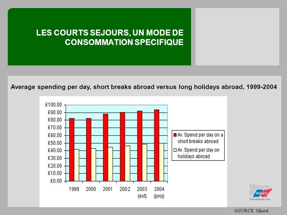 LES COURTS SEJOURS, UN MODE DE CONSOMMATION SPECIFIQUE Des dépenses relativement élevées Les touristes néerlandais dépensent en moyenne 400 par personne par court séjour(NIPO) Les Belges dépensent en moyenne 396 par court séjour en ville (WES) Lexemple britannique montre que la dépense moyenne par jour durant les courts séjours est beaucoup plus élevée que celle des longs séjours
