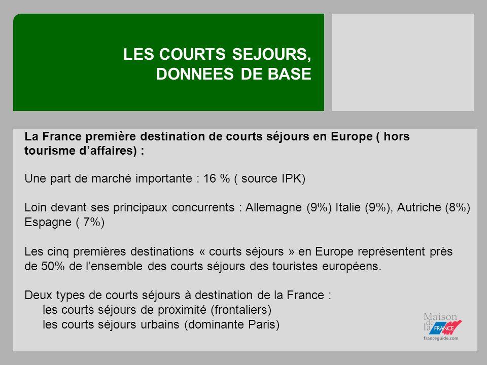 LES COURTS SEJOURS, DONNEES DE BASE La France première destination de courts séjours en Europe ( hors tourisme daffaires) : Une part de marché importante : 16 % ( source IPK) Loin devant ses principaux concurrents : Allemagne (9%) Italie (9%), Autriche (8%) Espagne ( 7%) Les cinq premières destinations « courts séjours » en Europe représentent près de 50% de lensemble des courts séjours des touristes européens.