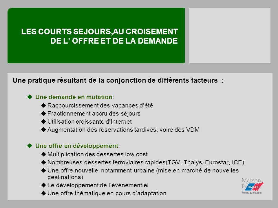 LES COURTS SEJOURS, UNE DEMANDE CROISSANTE Une pratique en croissance, surtout pour létranger Marché belge : le nombre de séjours courts est passé de 1, 6 million en 1985 à 4, 9 millions en 2004.
