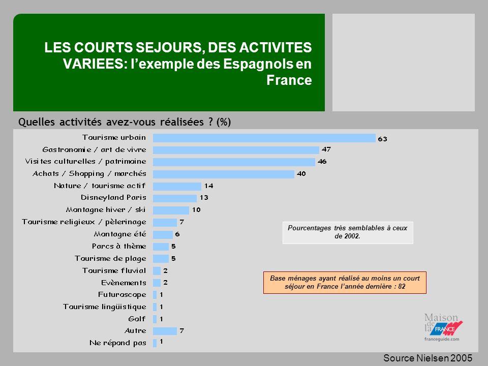 LES COURTS SEJOURS, DES ACTIVITES VARIEES: lexemple des Espagnols en France Base ménages ayant réalisé au moins un court séjour en France lannée dernière : 82 Pourcentages très semblables à ceux de 2002.