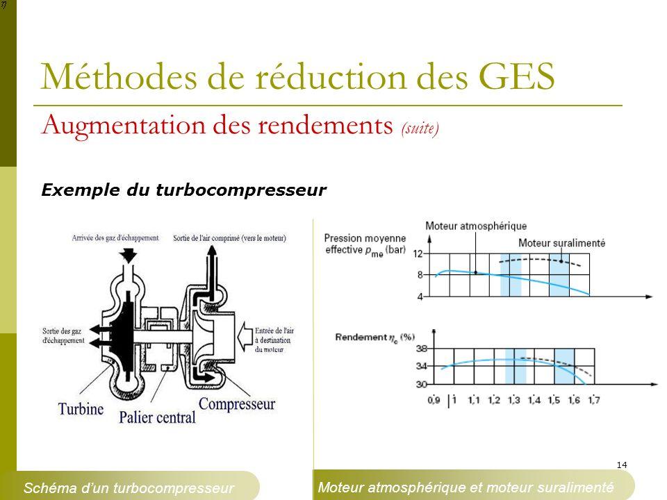 14 Méthodes de réduction des GES Exemple du turbocompresseur Schéma dun turbocompresseur Moteur atmosphérique et moteur suralimenté Augmentation des r